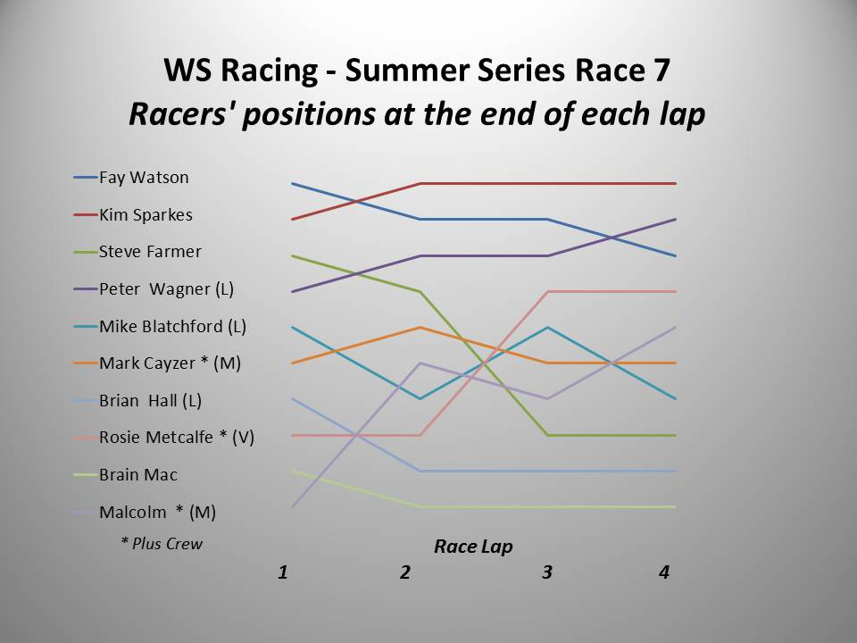 WS Racing Race 7 chart