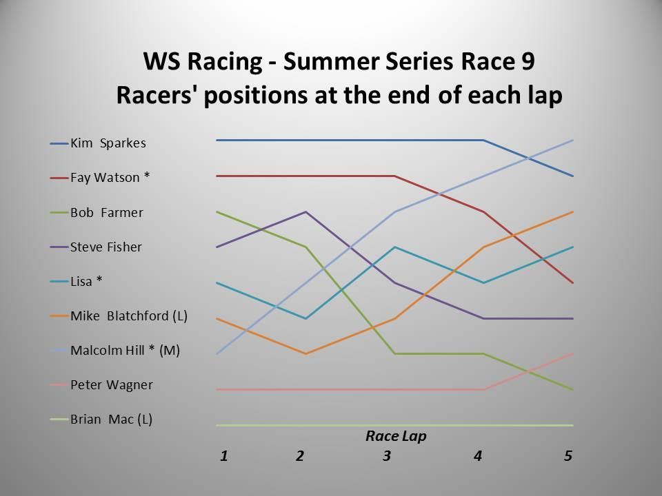 WS Racing Race 9 chart