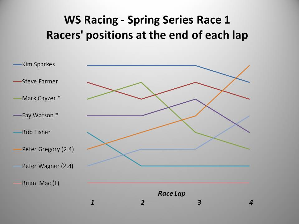 WS Racing Spring 2016 Race 1 chart