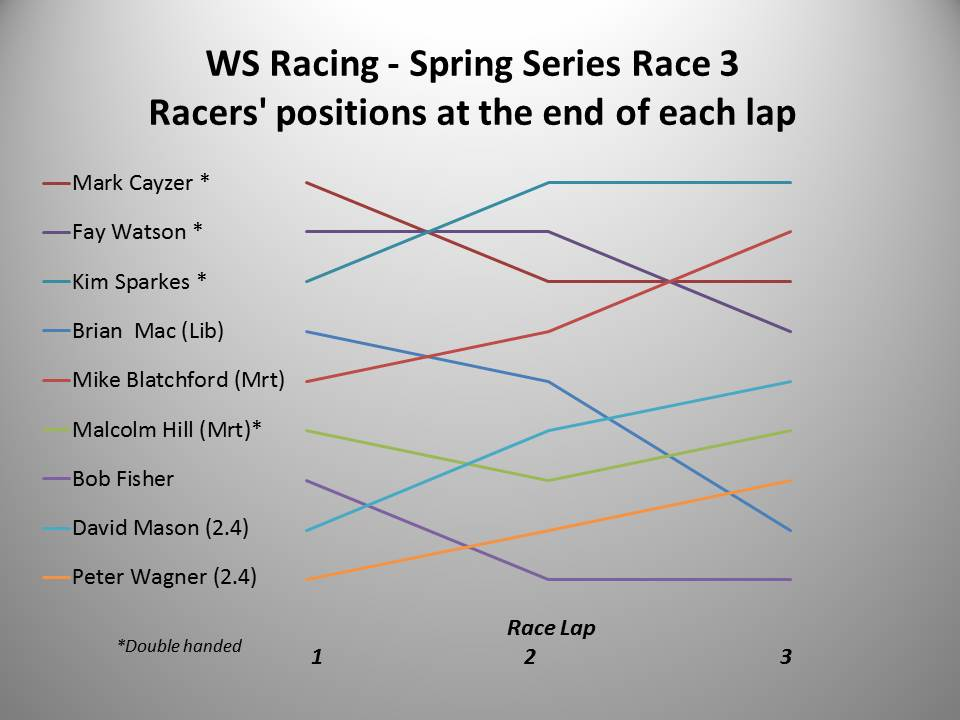 WS Racing Spring 2016 Race 3 chart V2