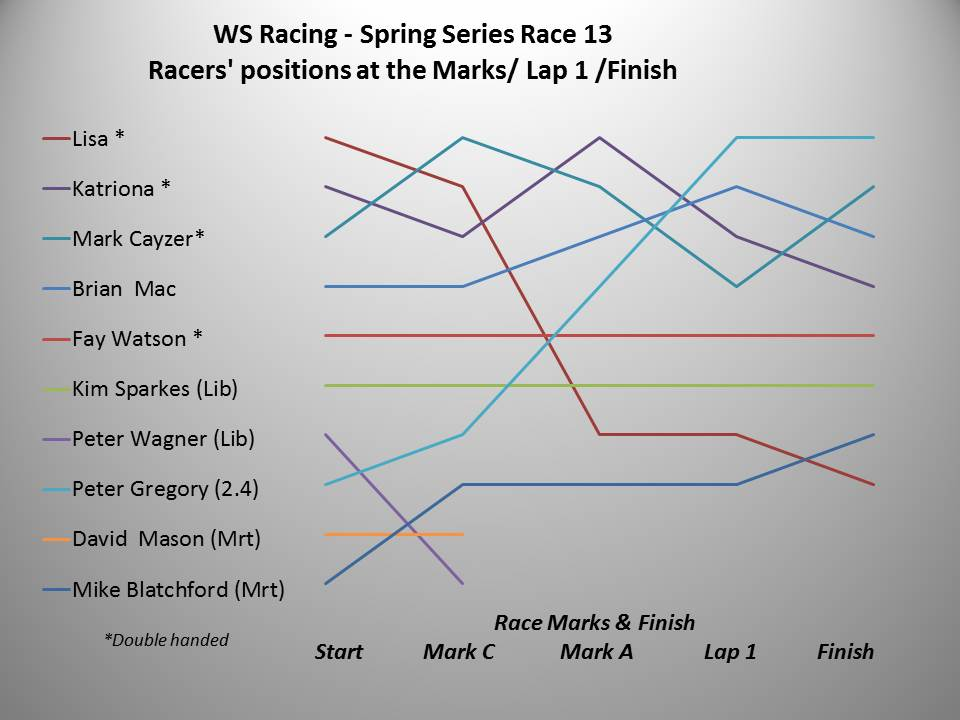 WS Racing Spring 2016 Race 13 V2