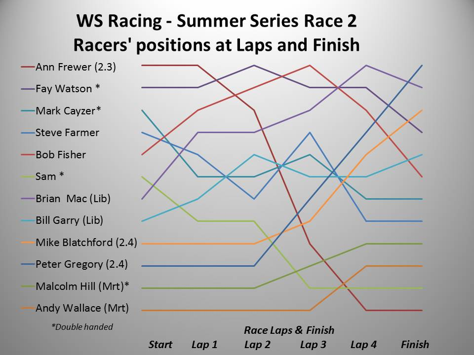 WS Racing Spring 2016 Summer Race 2