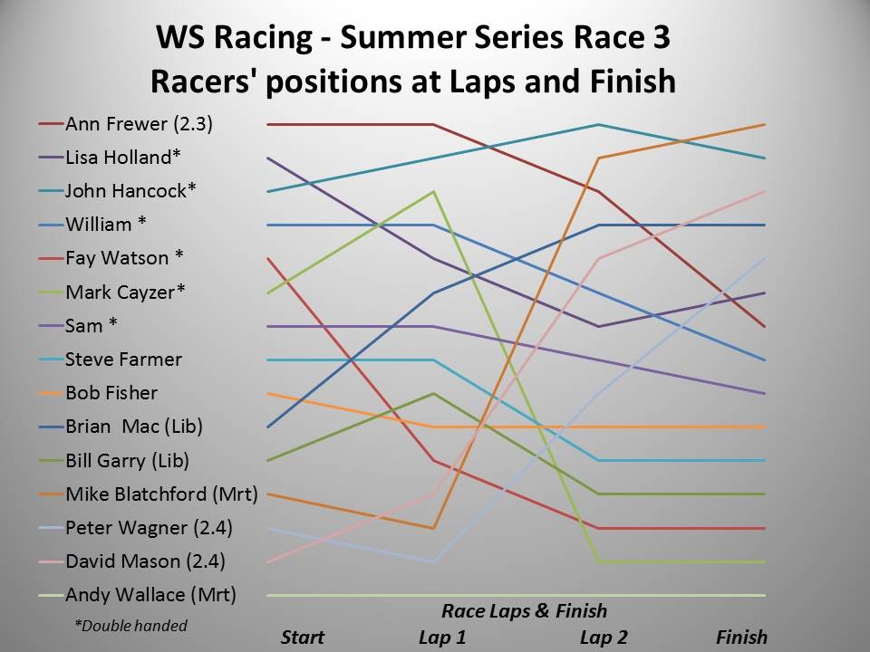 WS Racing Spring 2016 Summer Race 3