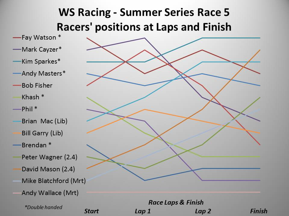 WS Racing Spring 2016 Summer Race 5