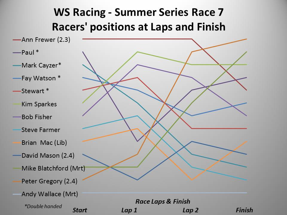 ws-racing-spring-2016-summer-race-7