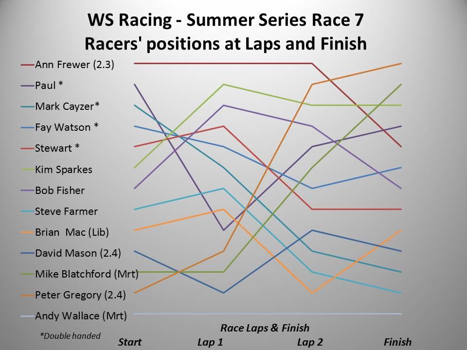 ws-racing-spring-2016-summer-race-7