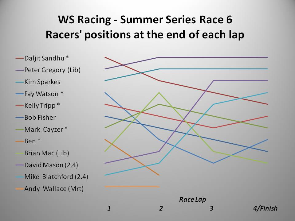 ws-racing-summer-2016-race-6-chart