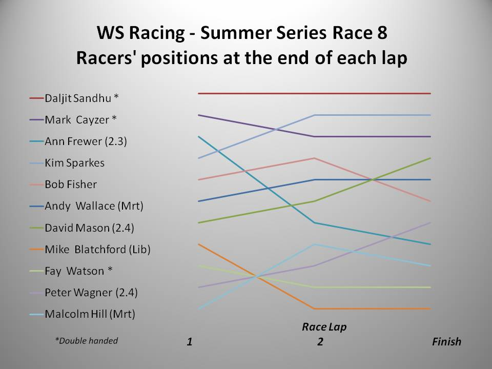 ws-racing-summer-2016-race-8-chart
