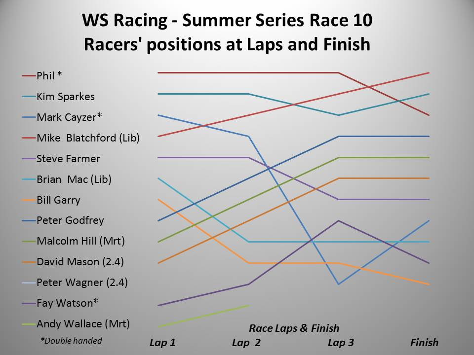 ws-racing-spring-2016-summer-race-10